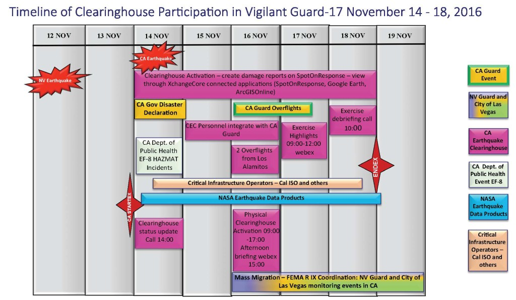 clearinghouse-vg-17-participation-timeline